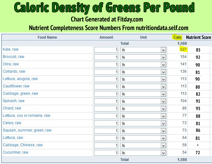 Greens Caloric Density & Nutrient Completeness Chart